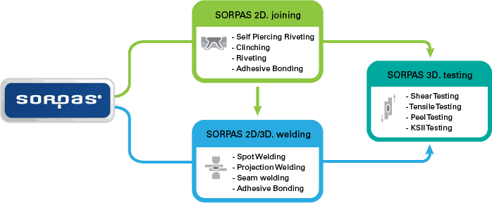 The software system of SORPAS