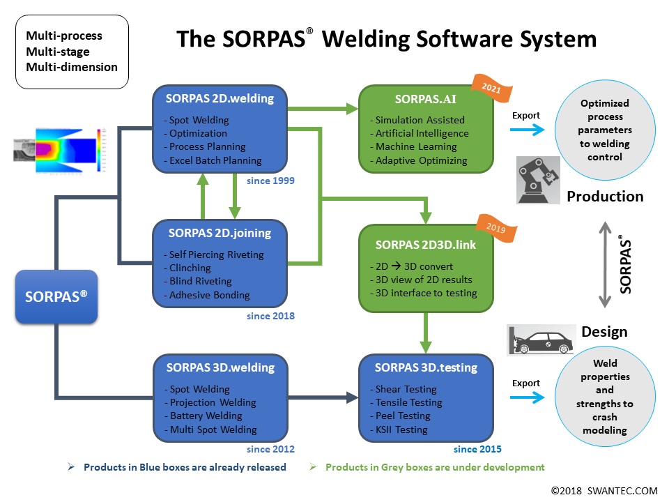 sorpas_roadmap
