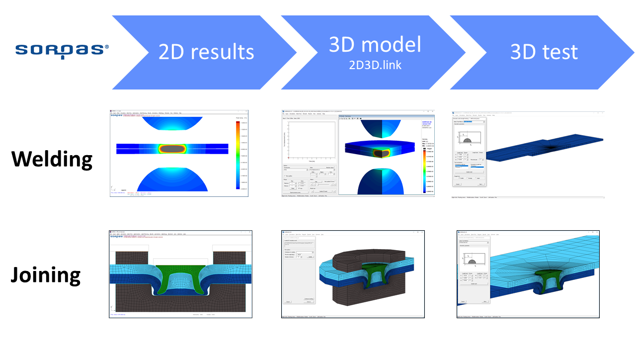 SORPAS 2D3D.link Process