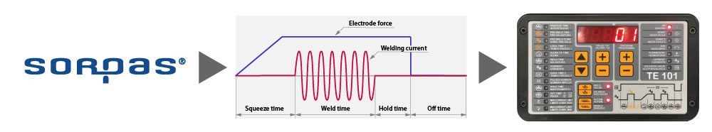 SORPAS 2D planning diagram - from SORPAS calulated welding force, current and time to the welding machine control