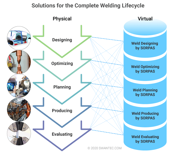 Solution for the complete welding lifecycle. Weld designing, weld optimizing, weld planning, weld producing, and weld evaluating